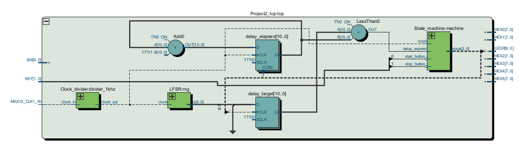 Delay element block diagram