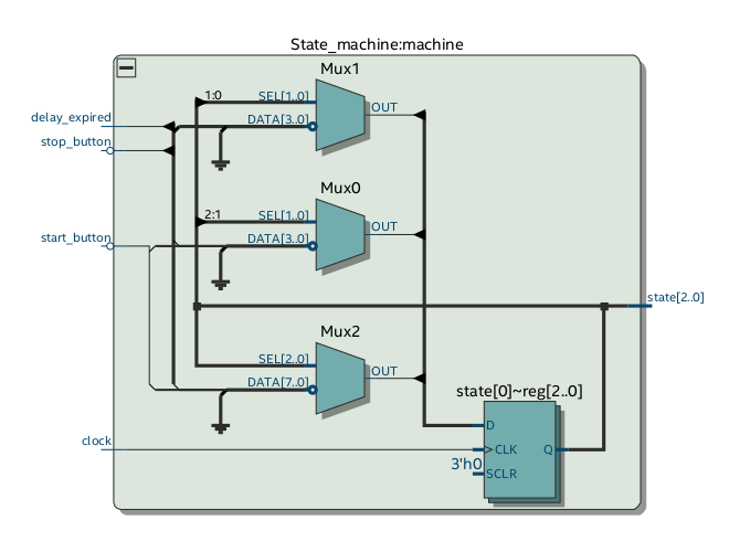 State machine block diagram